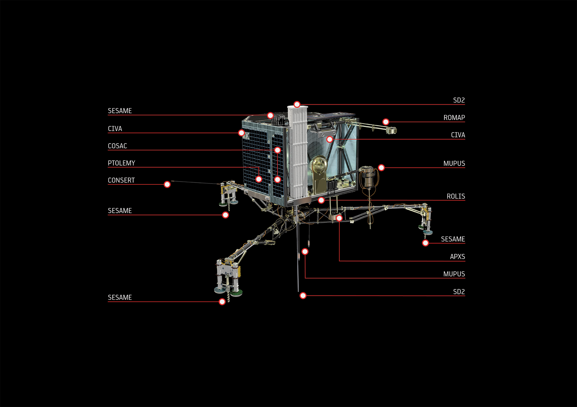 Philae's instrument package. Credit: ESA