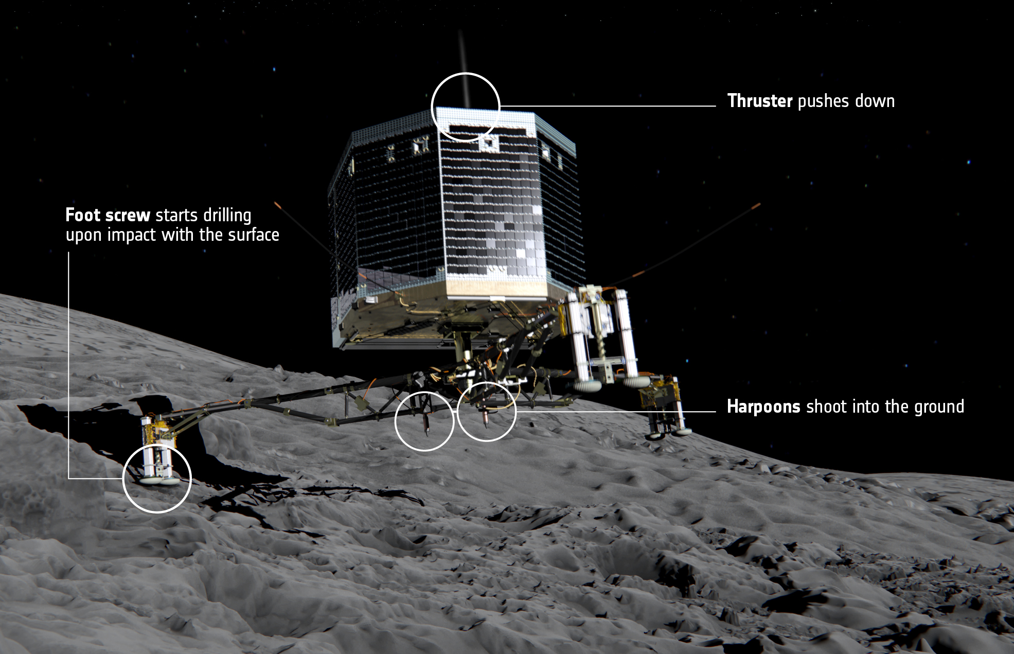 At the moment of touchdown on comet 67P/Churyumov–Gerasimenko, the landing gear will absorb the forces of landing while ice screws in each of the probe's feet and a harpoon system will lock Philae to the surface. At the same time, a thruster on top of the lander was supposed to push it down to counteract the impulse of the harpoon imparted in the opposite direction. Credit: ESA/ATG medialab