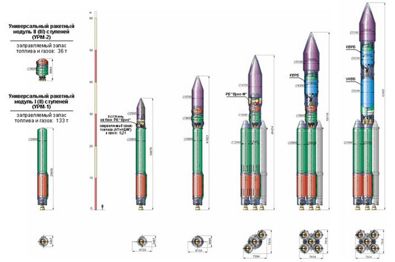The Angara rocket family comes in several configurations designed for light, medium-class and heavy satellites. Credit: Khrunichev