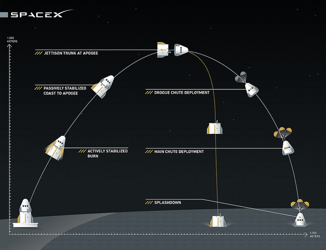 SpaceX released this infographic illustrating the Crew Dragon pad abort test. Credit: SpaceX