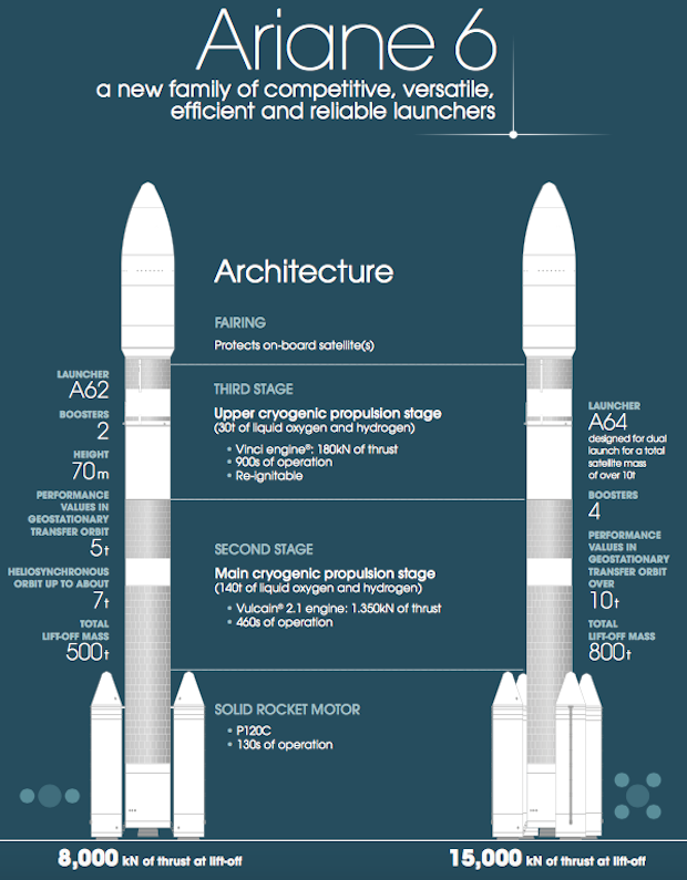 This infographic details the design of the Ariane 62 and Ariane 64 versions of Europe's next-generation launcher. Credit: Airbus Safran Launchers