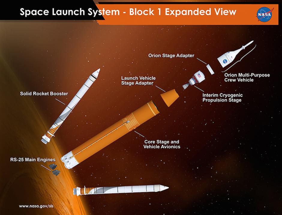 A diagram of the SLS Block 1 configuration. Credit: NASA/MSFC