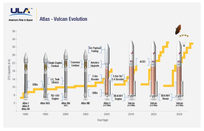 ULA chief executive Tory Bruno tweeted this image illustrating the Vulcan rocket's evolution from the Atlas rocket family. The Vulcan will use the Atlas 5's current launch pads in Florida and California, according to a senior ULA official. Credit: ULA