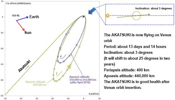 This diagram shows Akatsuki's orbital parameters after arriving at Venus. Credit: JAXA
