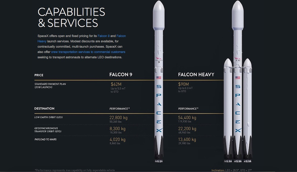SpaceX undecided on payload for first Falcon Heavy flight ...