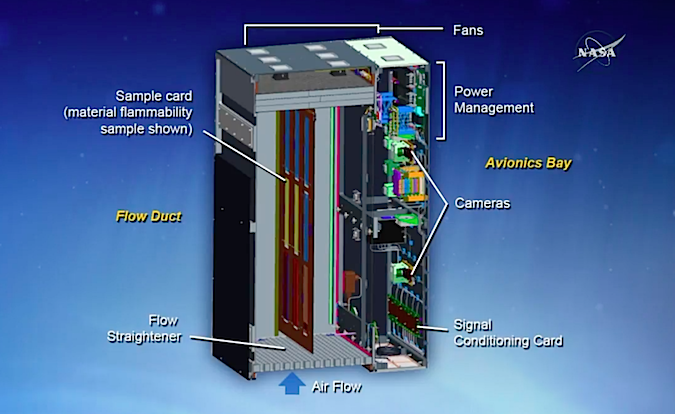 Diagram of NASA's Saffire experiment package. Credit: NASA