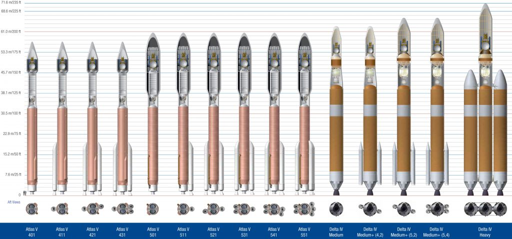 The available EELV fleet of Atlas 5 and Delta 4 rockets. Credit: United Launch Alliance