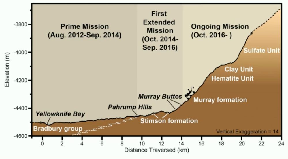 This chart shows Curiosity's current location relative to the layers of sedimentary rock scientists aim to explore on the slope leading up Mount Sharp. Credit: NASA/JPL-Caltech